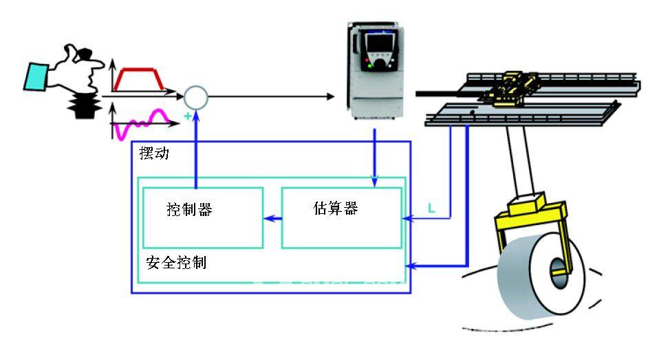 防摇摆技术在EW欧式起重机中的应用